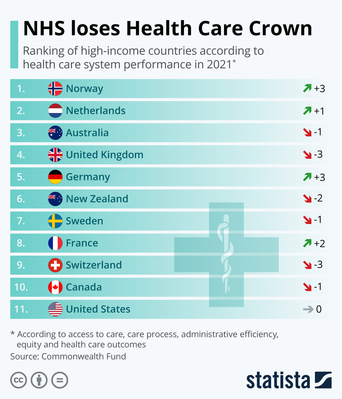 Infographic: NHS loses Health Care Crown | Statista