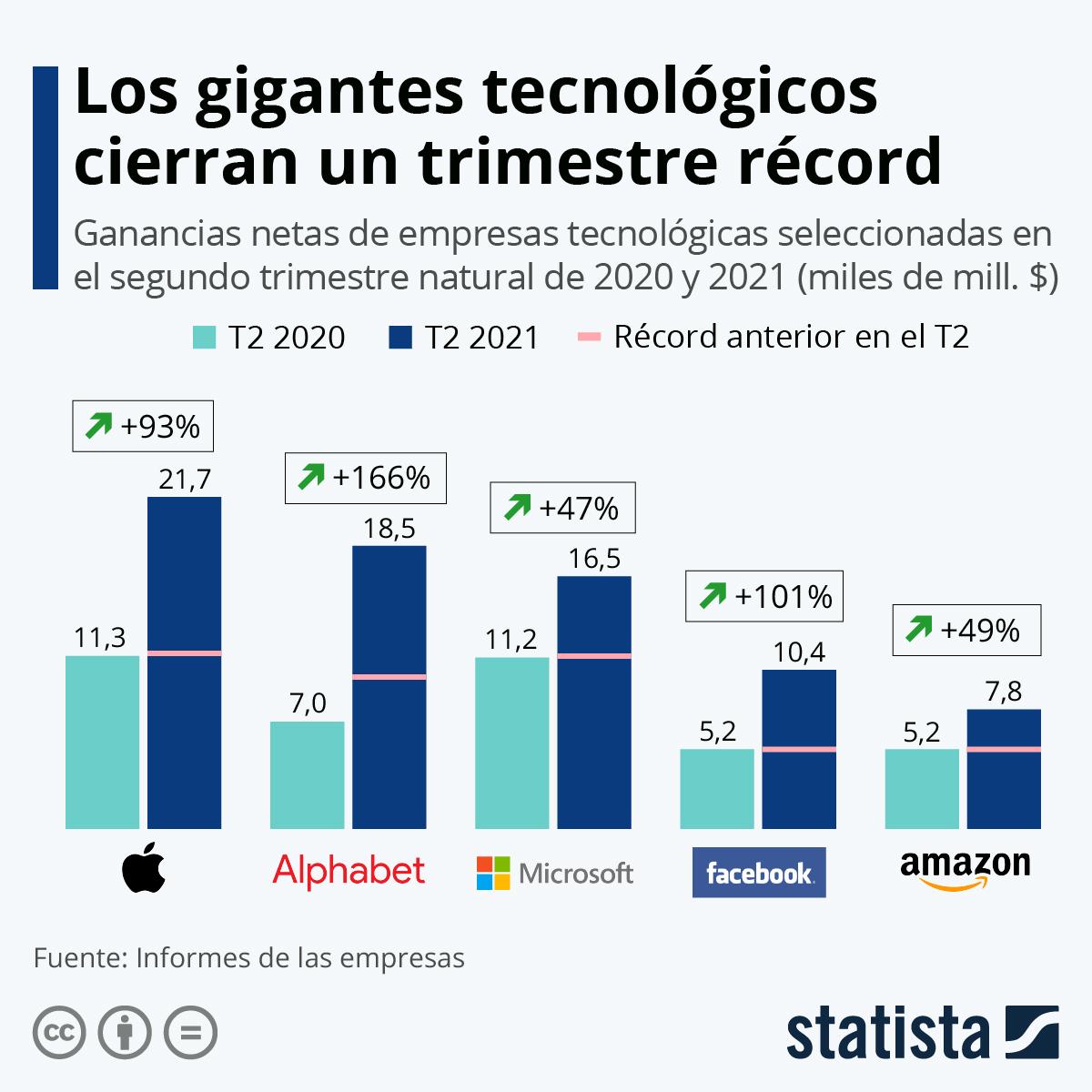 Infografía: Las 'Big Tech' baten récords de ganancias en el segundo trimestre   Statista