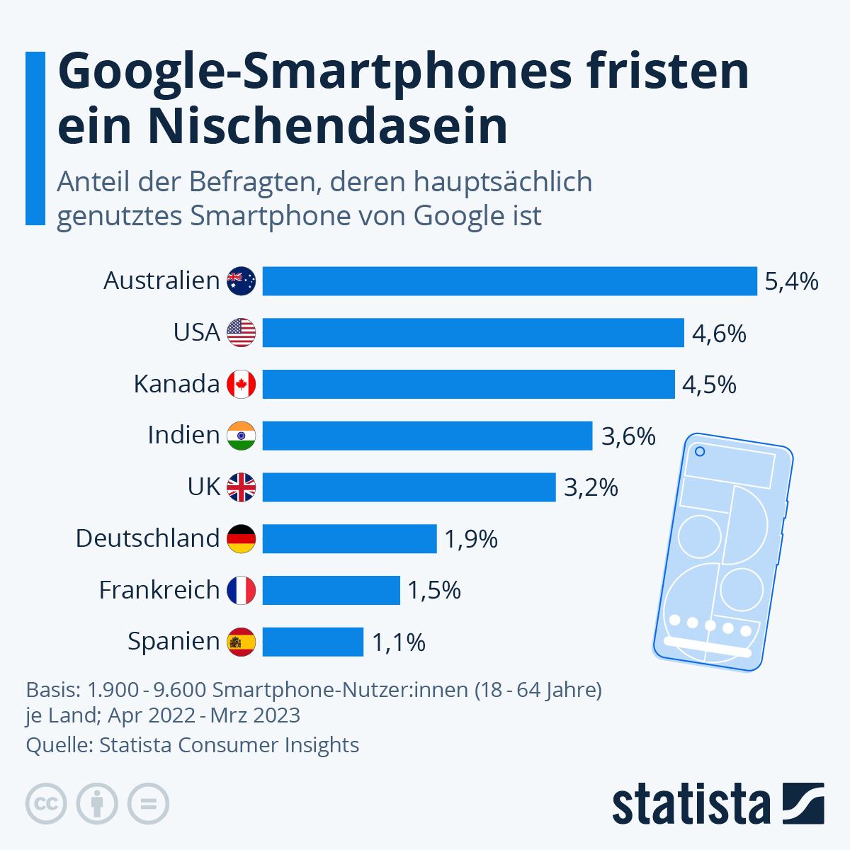 Infografik: Google spielt keine Rolle auf dem Smartphone-Markt   Statista