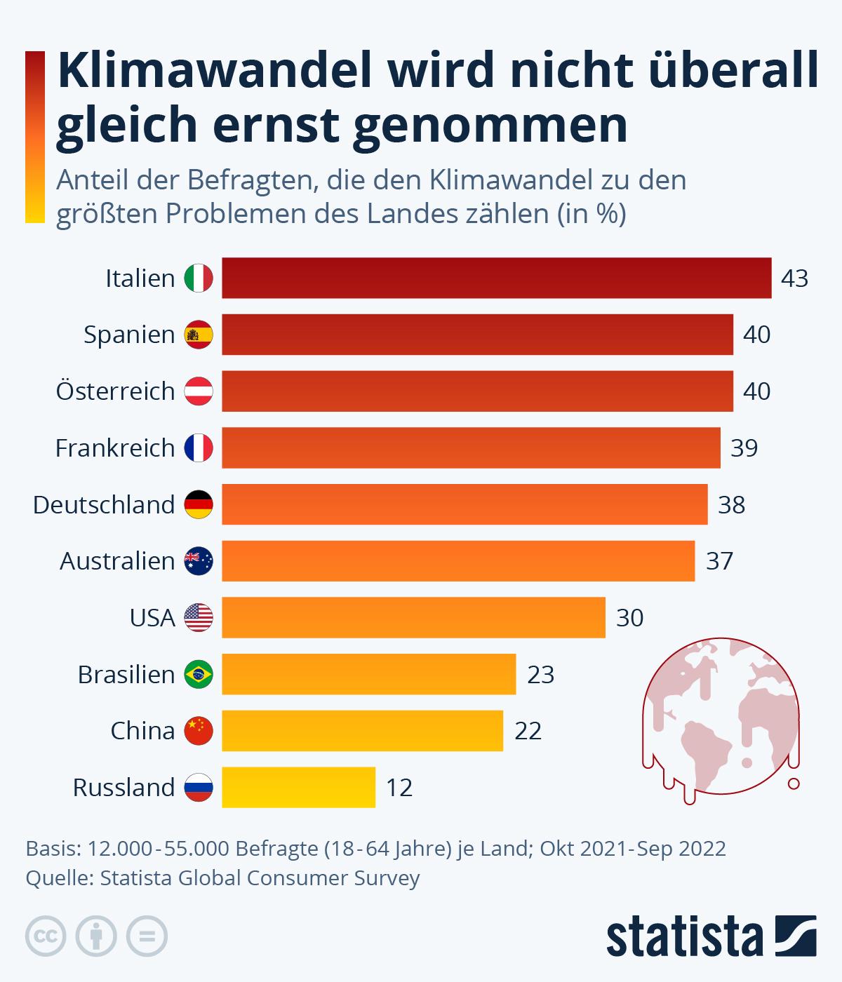 Infografik: Die Welt sorgt sich kaum um den Klimawandel | Statista