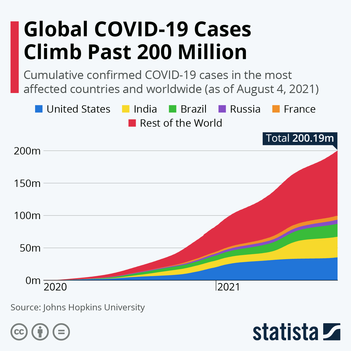 Infographic: Global COVID-19 Cases Climb Past 200 Million | Statista