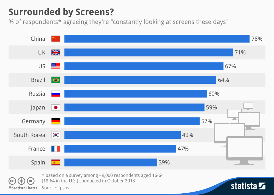 Infographic: Surrounded by Screens? | Statista