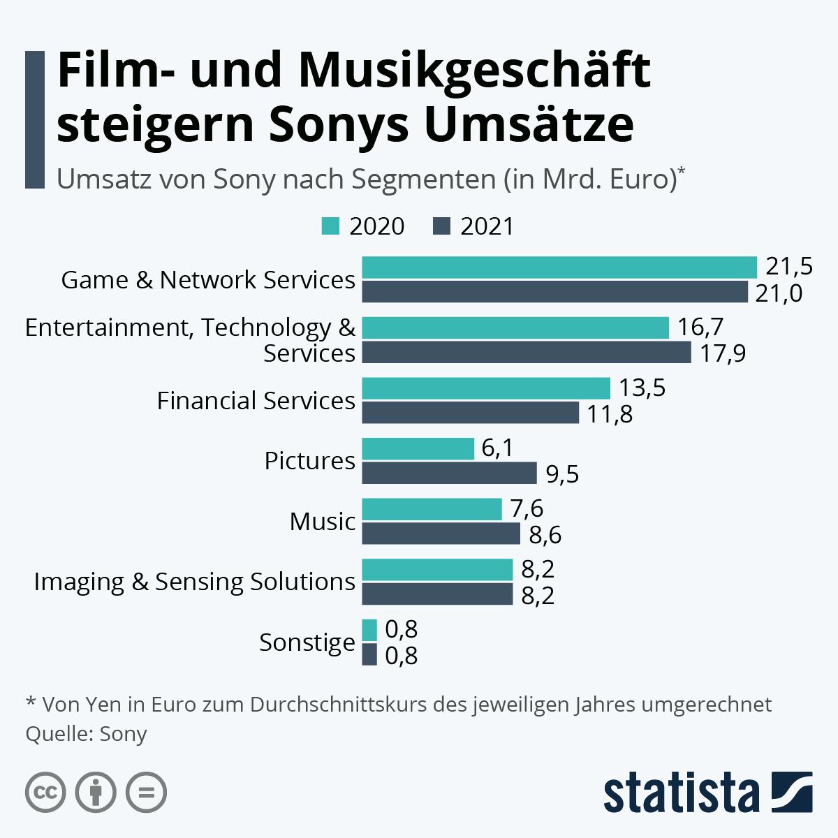 Infografik: Sony liefert weiteres starkes Quartal ab   Statista