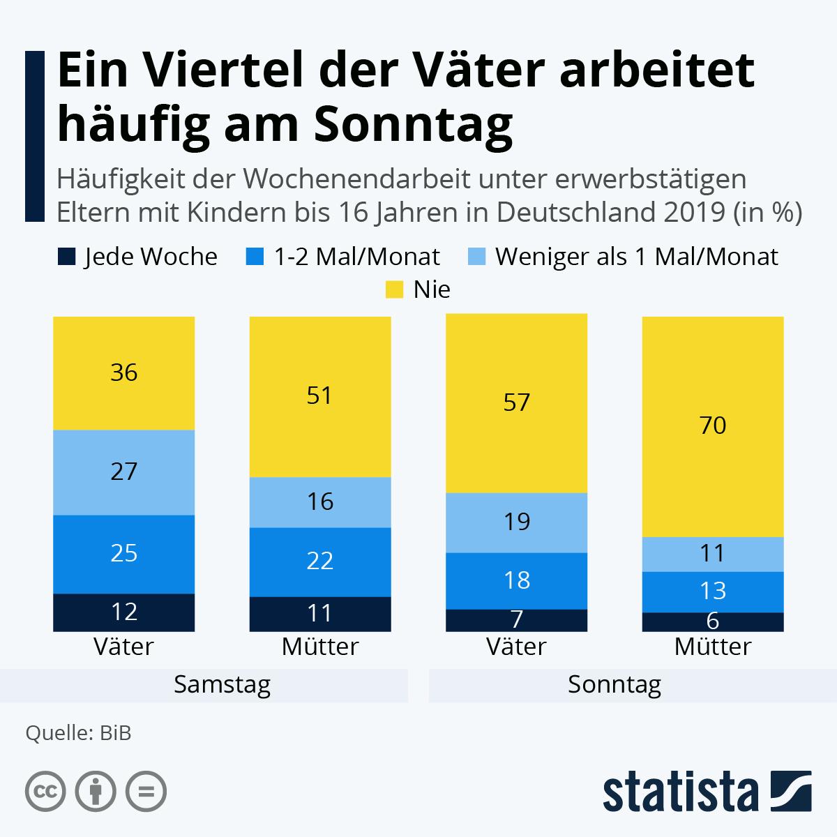 Infografik: Ein Viertel der Väter arbeitet häufig am Sonntag   Statista