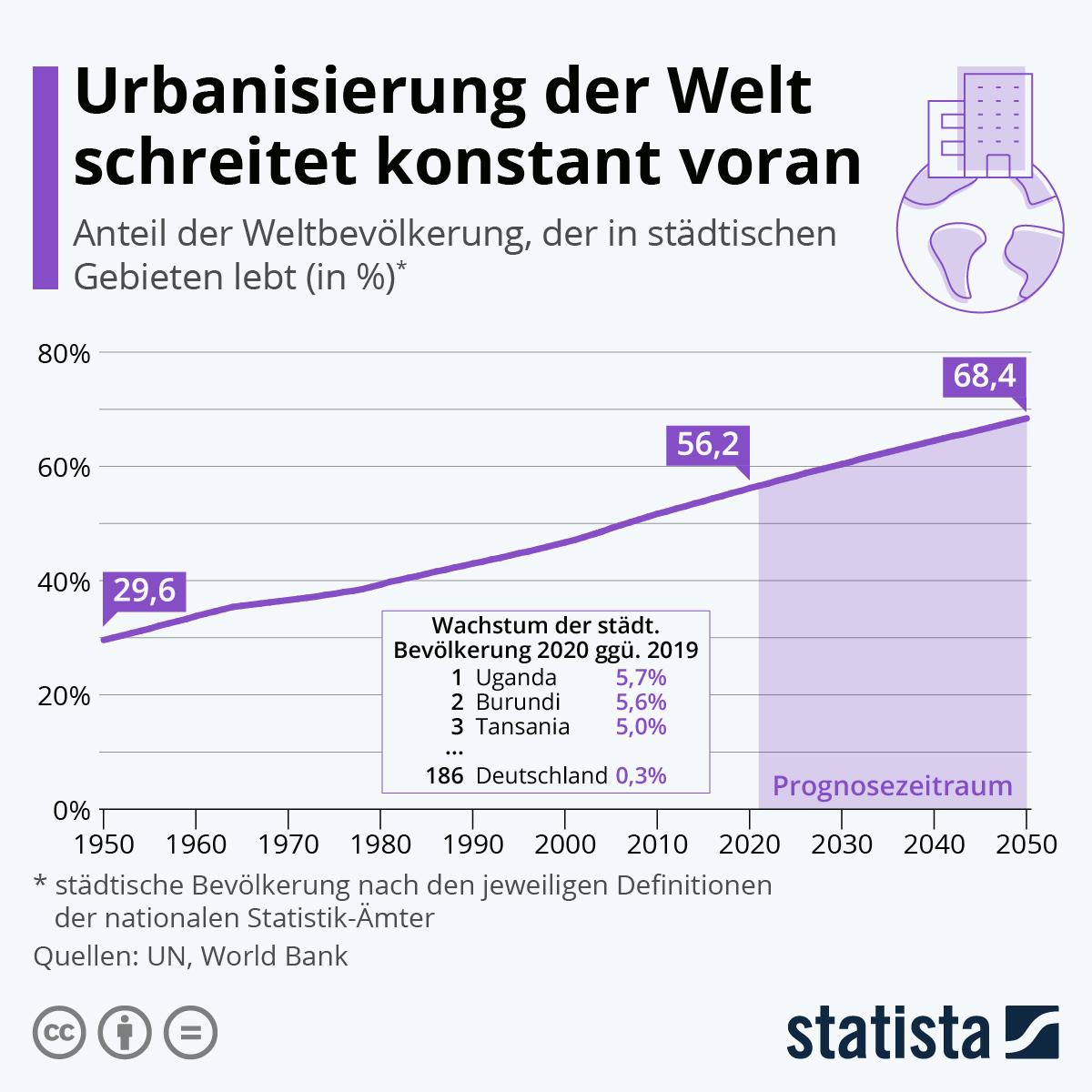Urbanisierung der Welt schreitet konstant voran | Statista