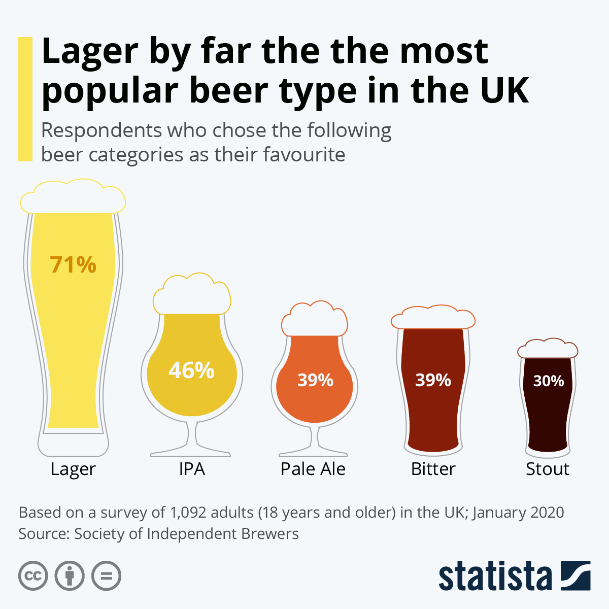 Infographic: Lager by far the most popular beer type in the UK | Statista
