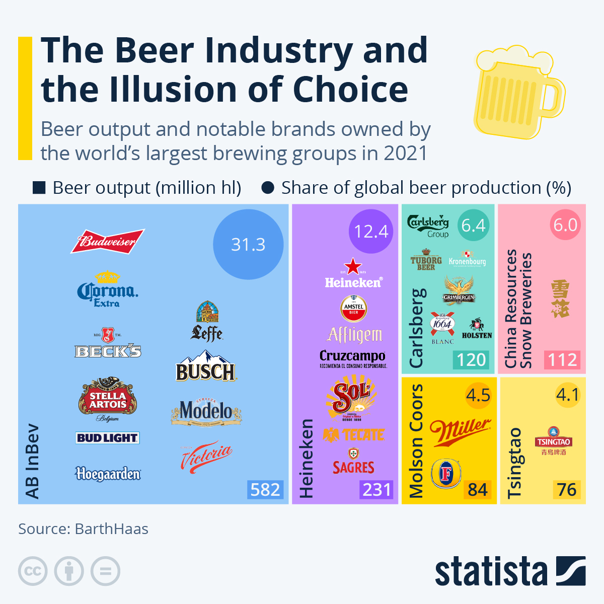 Infographic: The Beer Industry and the Illusion of Choice | Statista