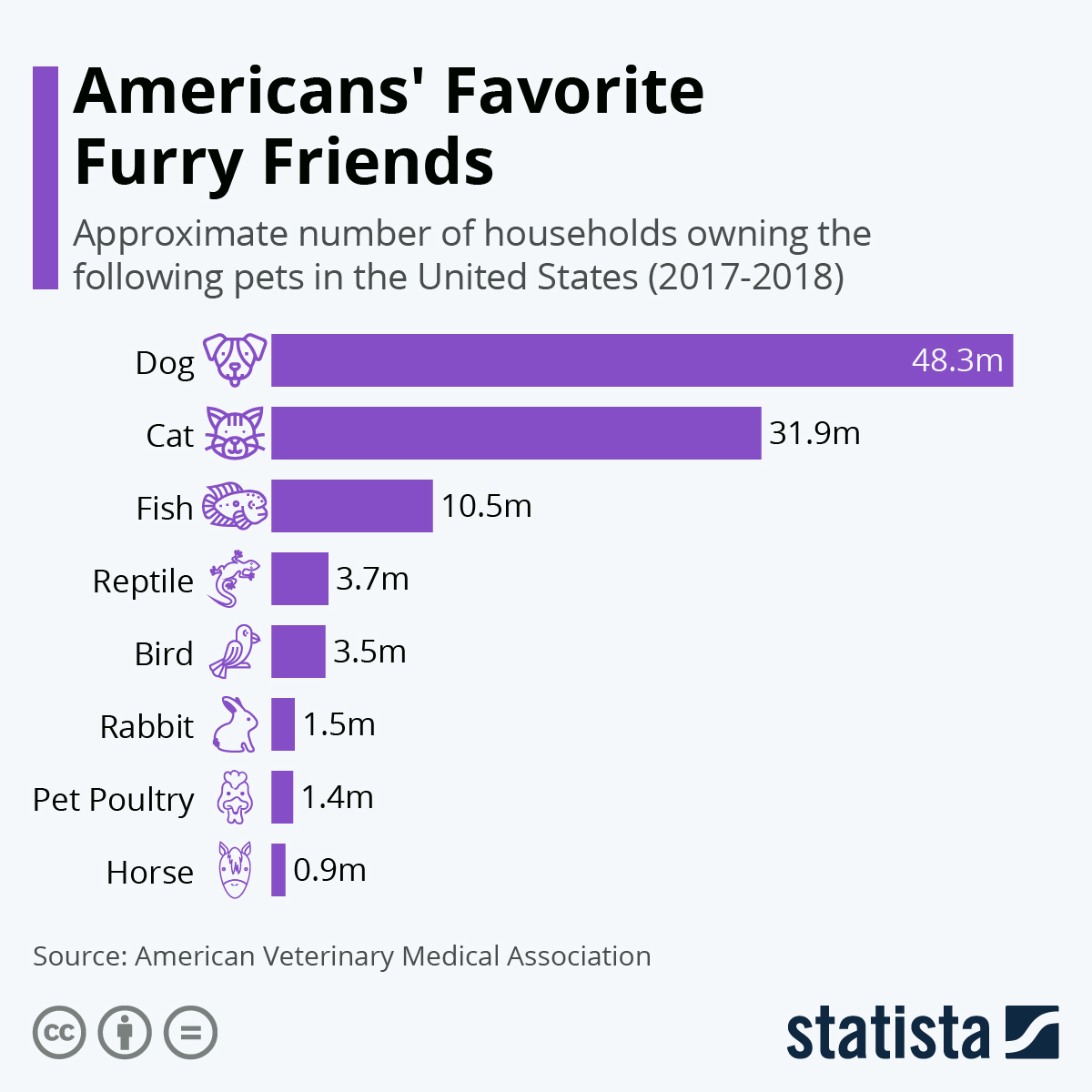 Infographic: Americans' Favorite Furry Friends | Statista