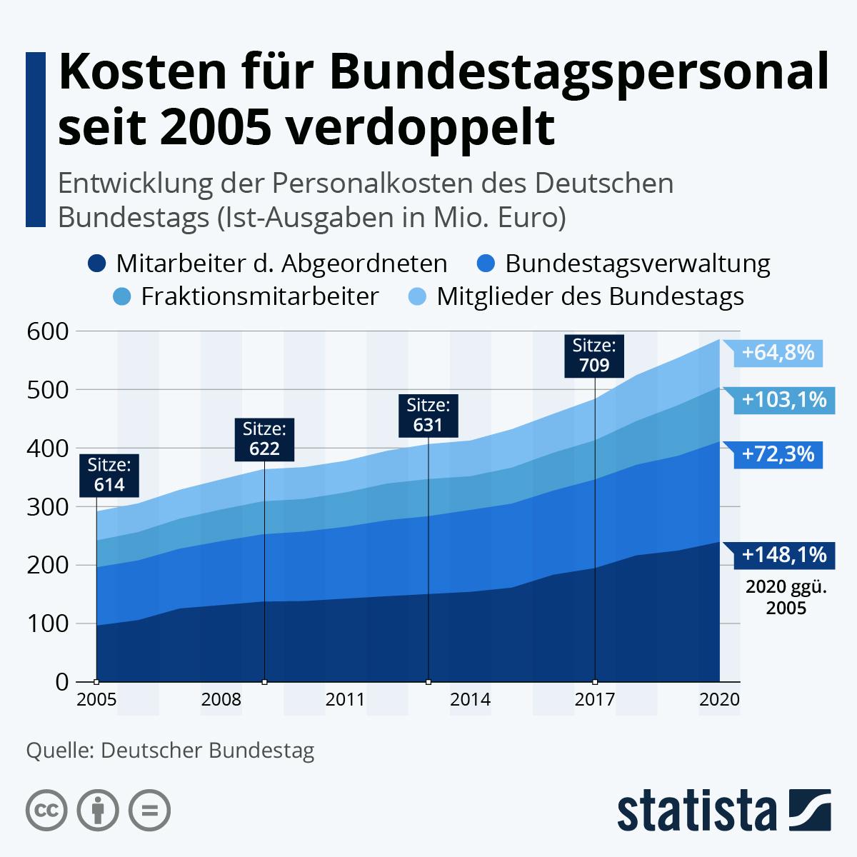 Infografik: Kosten für Bundestagspersonal seit 2005 verdoppelt | Statista
