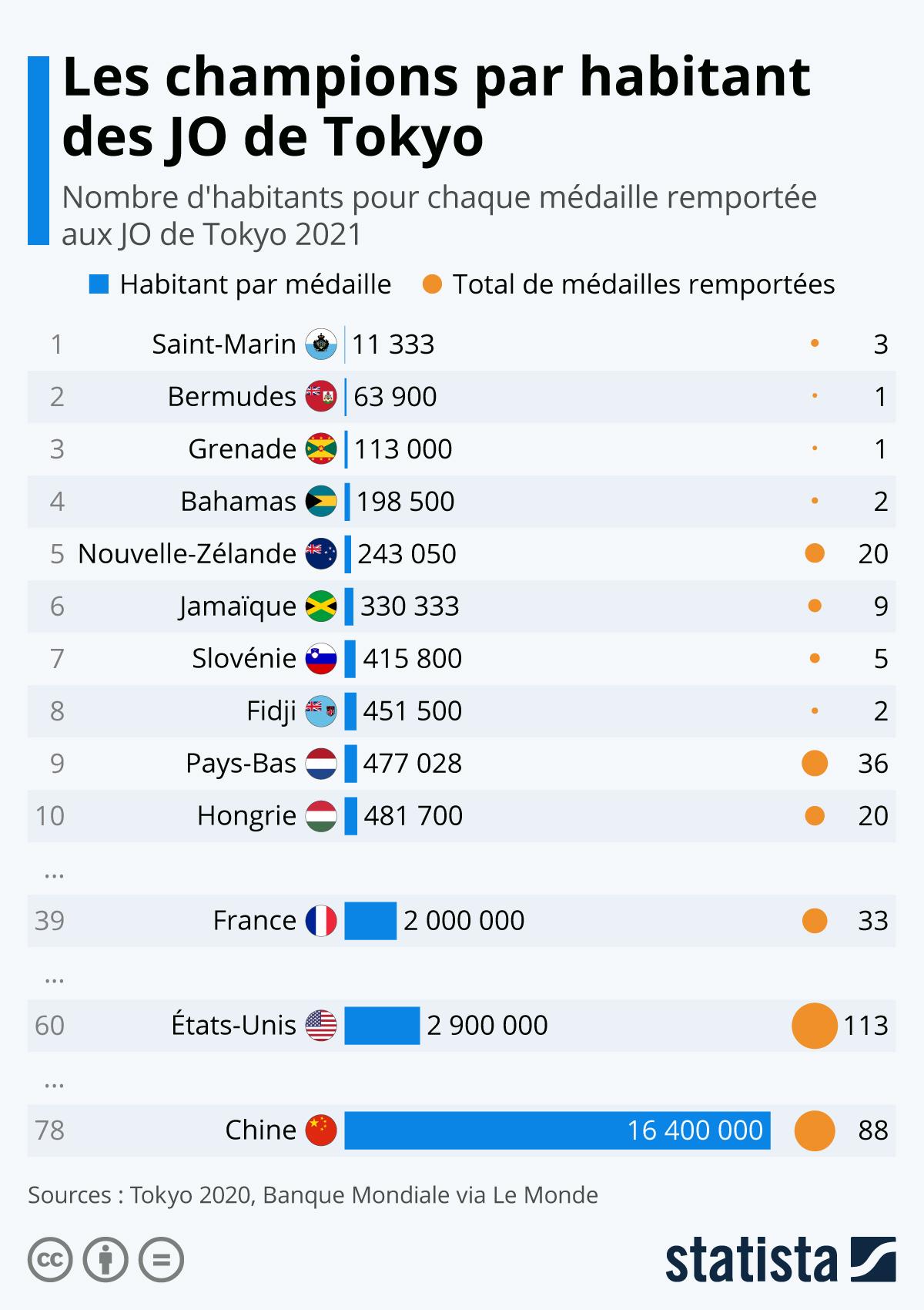 Infographie: Les champions par habitant des JO de Tokyo   Statista