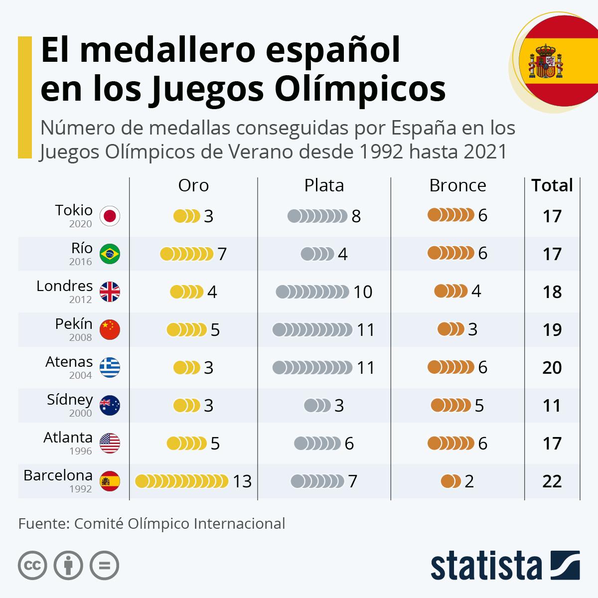 Infografía: España logra 17 medallas e iguala el resultado de Río, pero con menos oros   Statista
