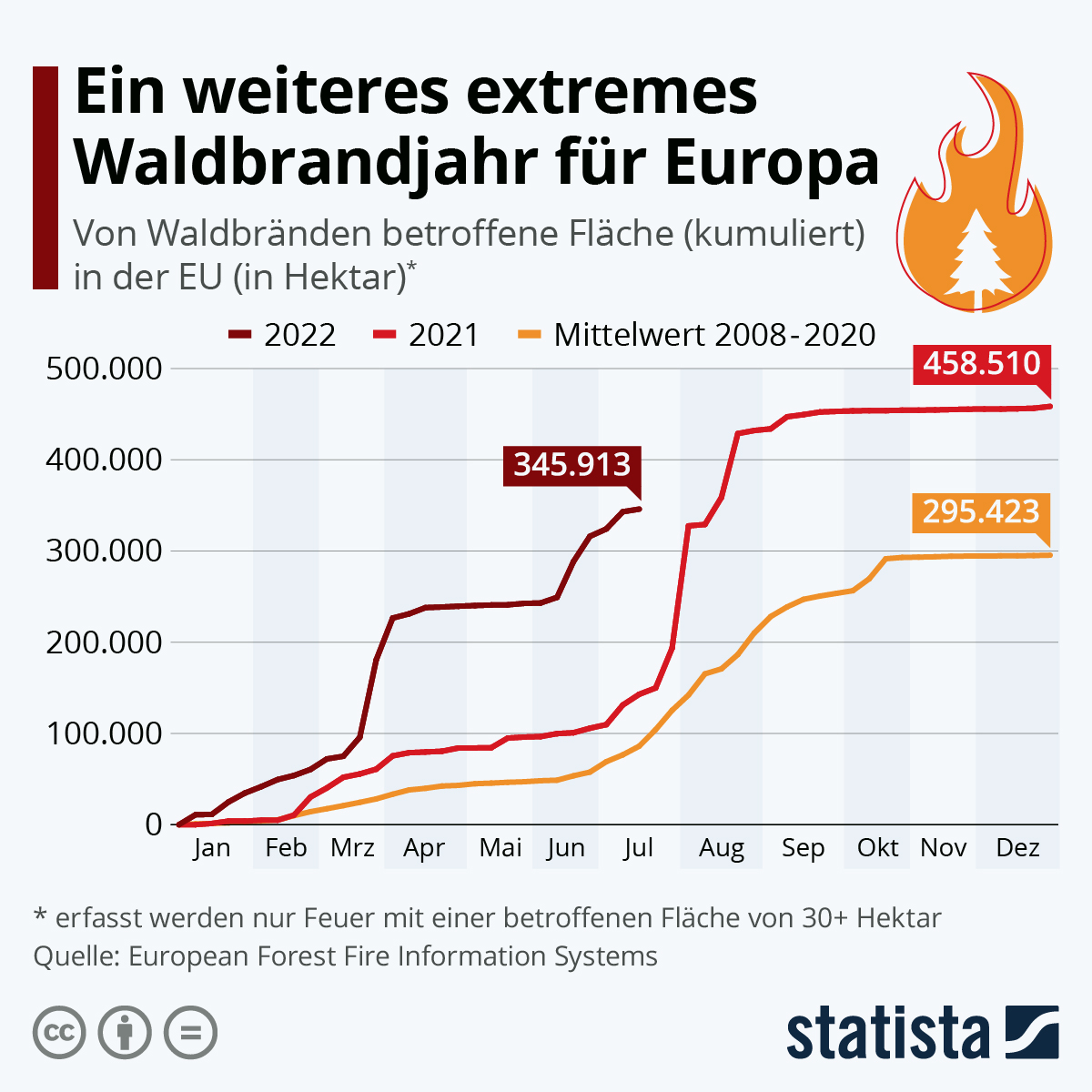 2021 ist ein extremes Waldbrandjahr | Statista