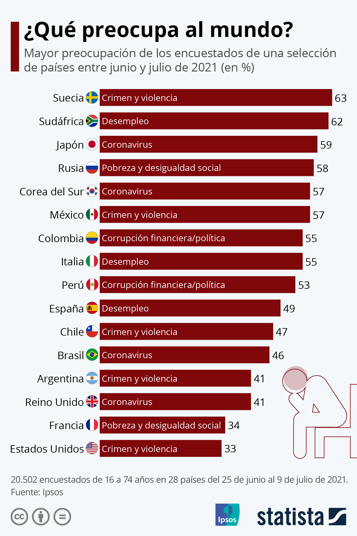 Infografía: El desempleo en España, el coronavirus en Brasil... ¿Cuál es la mayor preocupación en cada país? | Statista