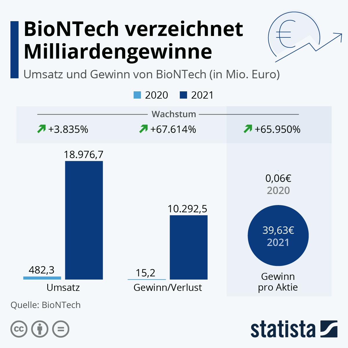 Infografik: BioNTech: Rekordgewinne dank Corona-Impfstoff | Statista