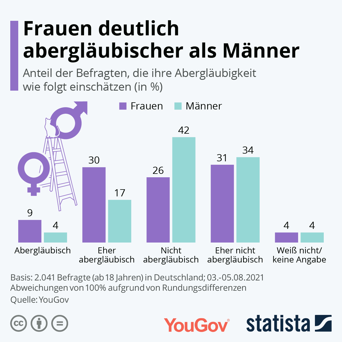 Infografik: Frauen deutlich abergläubischer als Männer | Statista