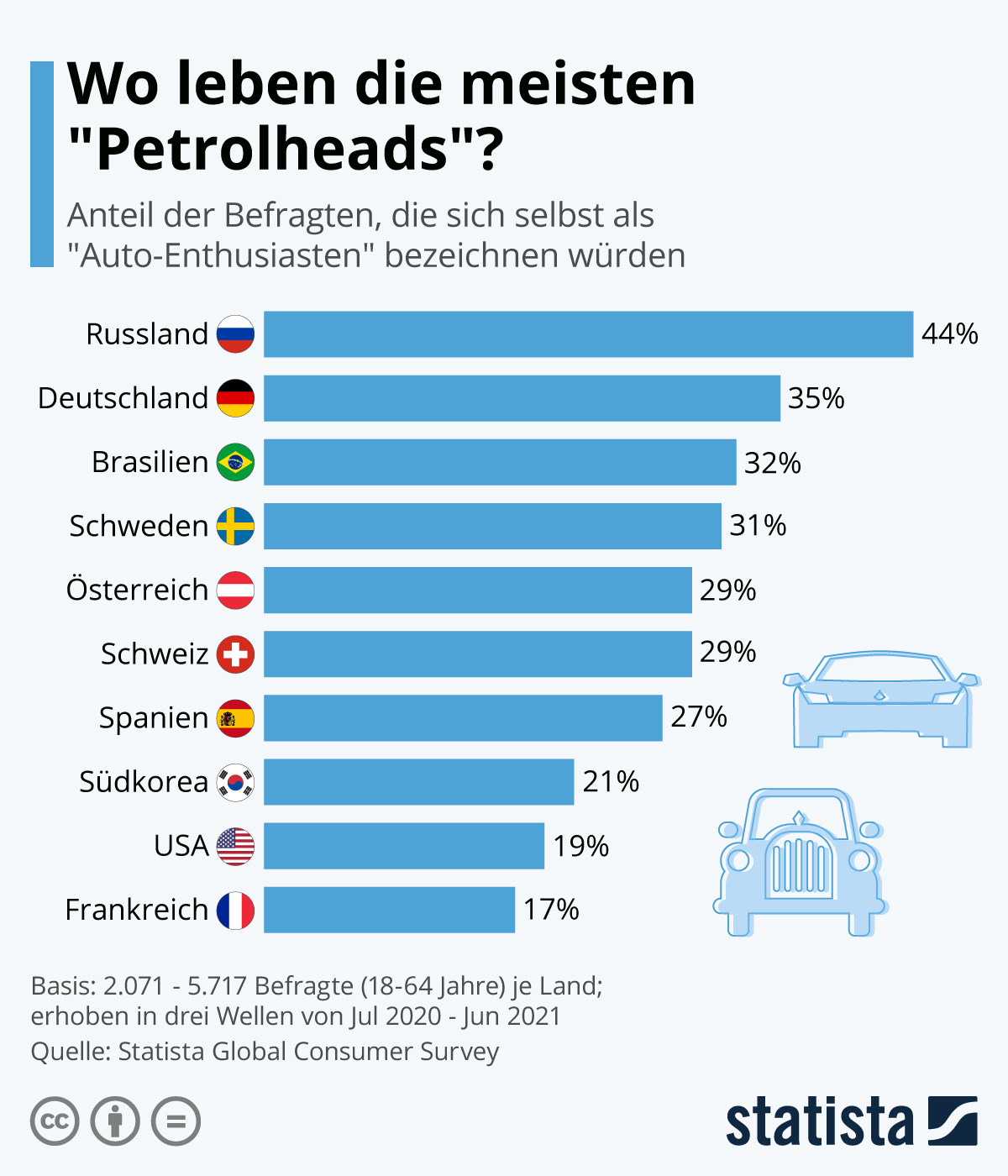 "Infografik: Wo leben die meisten ""Petrolheads""?   Statista"