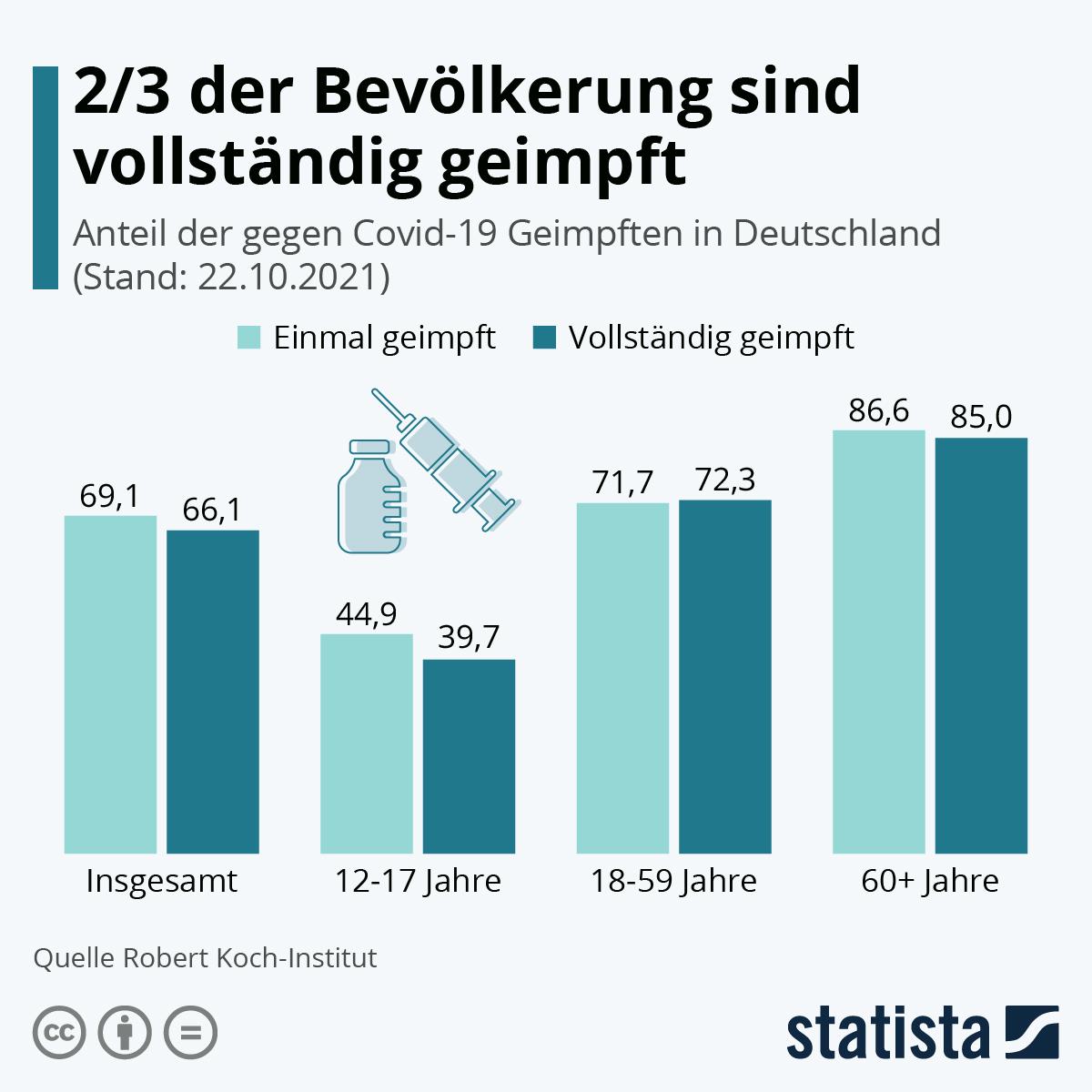 Infografik: 61 Prozent sind vollständig geimpft   Statista