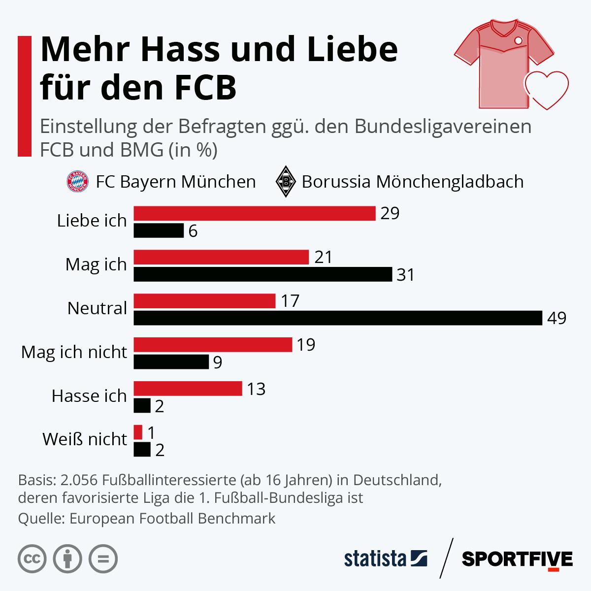 Infografik: Mehr Hass und Liebe für den FCB   Statista