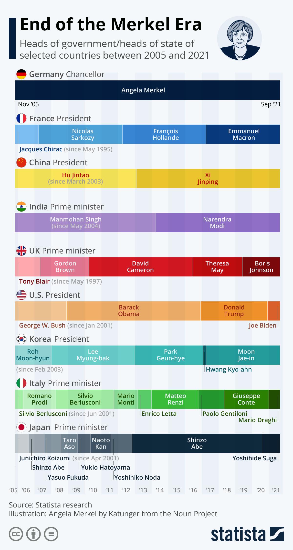 Infographic: End of the Merkel Era   Statista