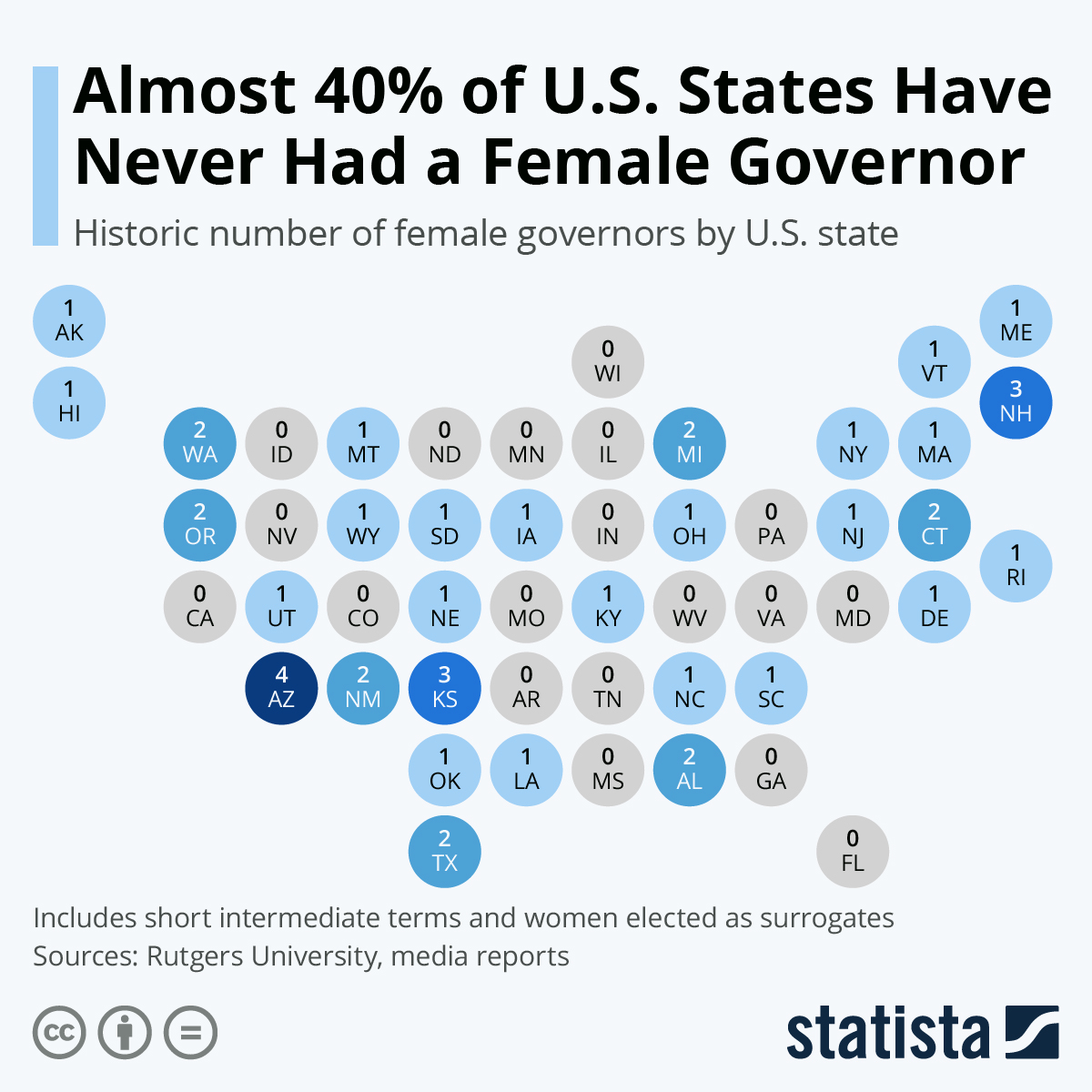 Infographic: Almost 40 Percent of U.S. States Have Never Had a Female Governor   Statista