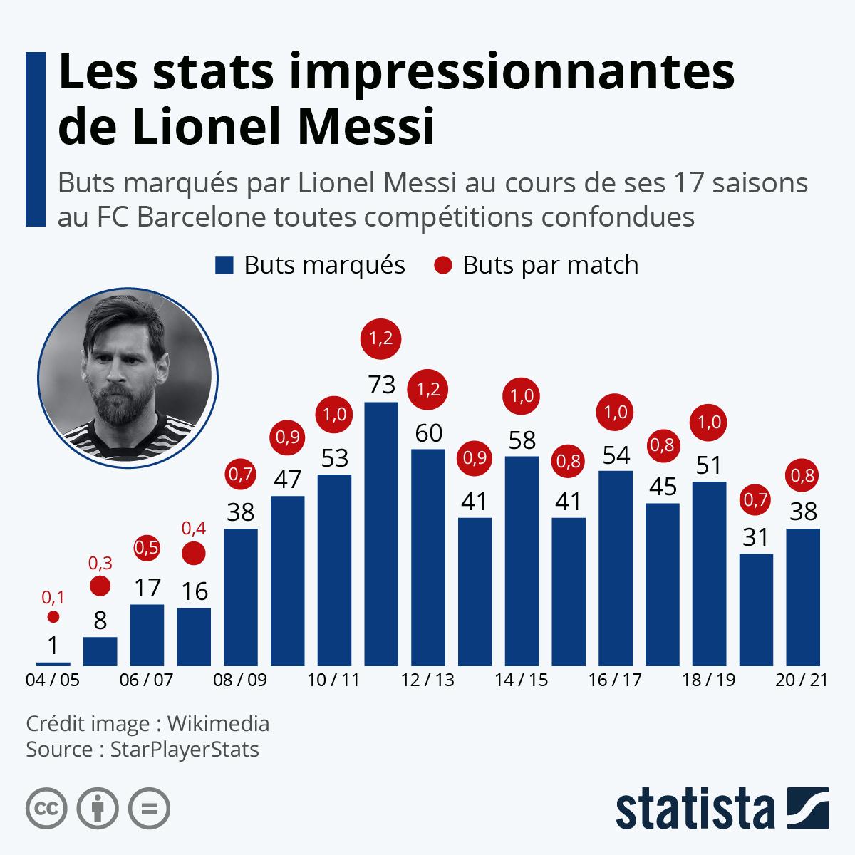 Infographie: Les statistiques impressionnantes de Lionel Messi   Statista
