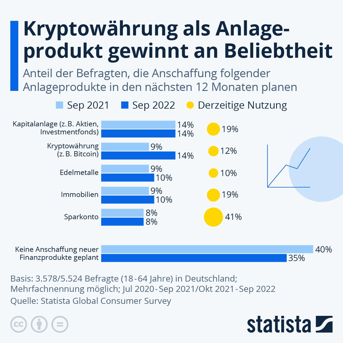 Infografik: 40 Prozent mit bereits genutzten Finanzprodukten zufrieden | Statista