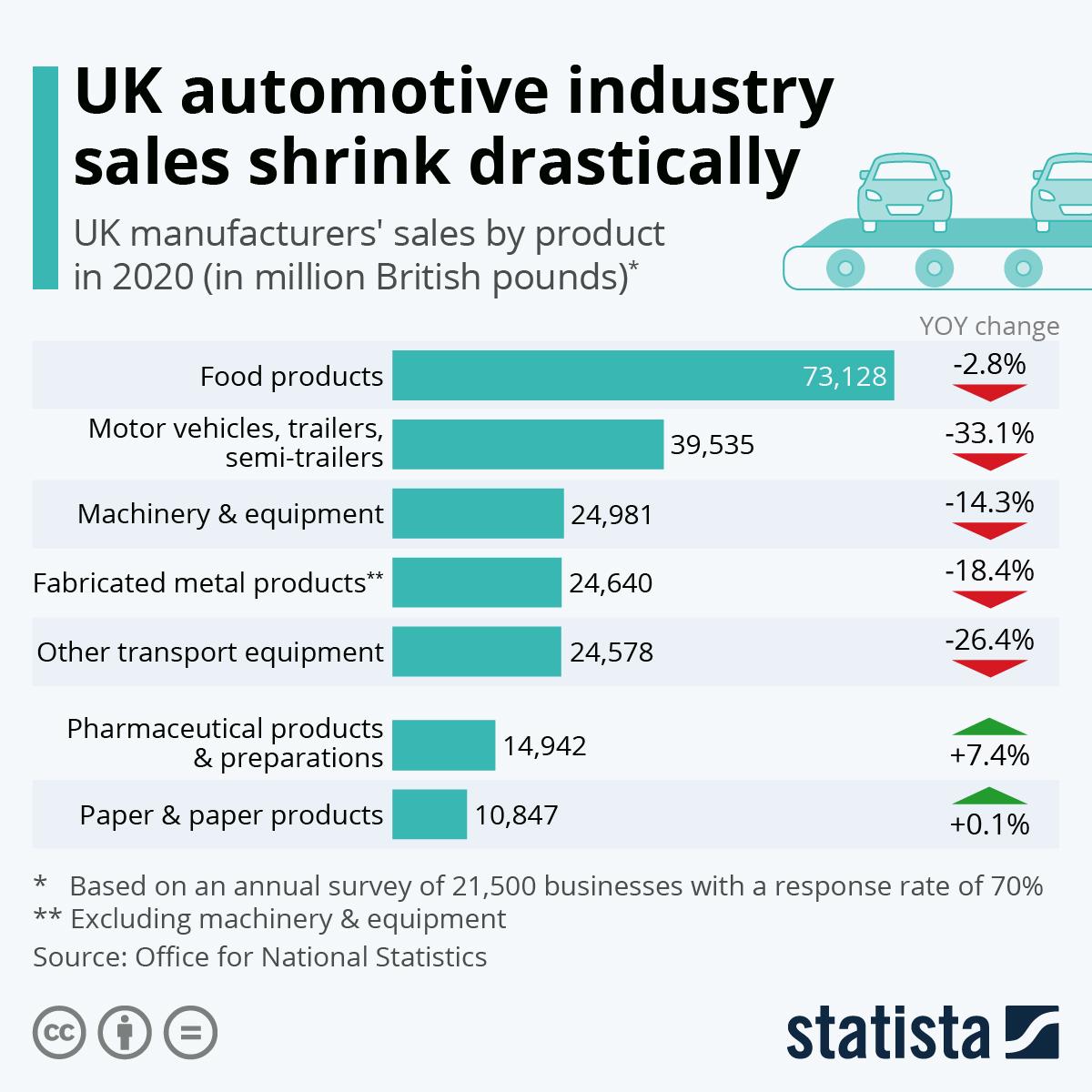 Infographic: UK automotive industry sales shrink drastically   Statista