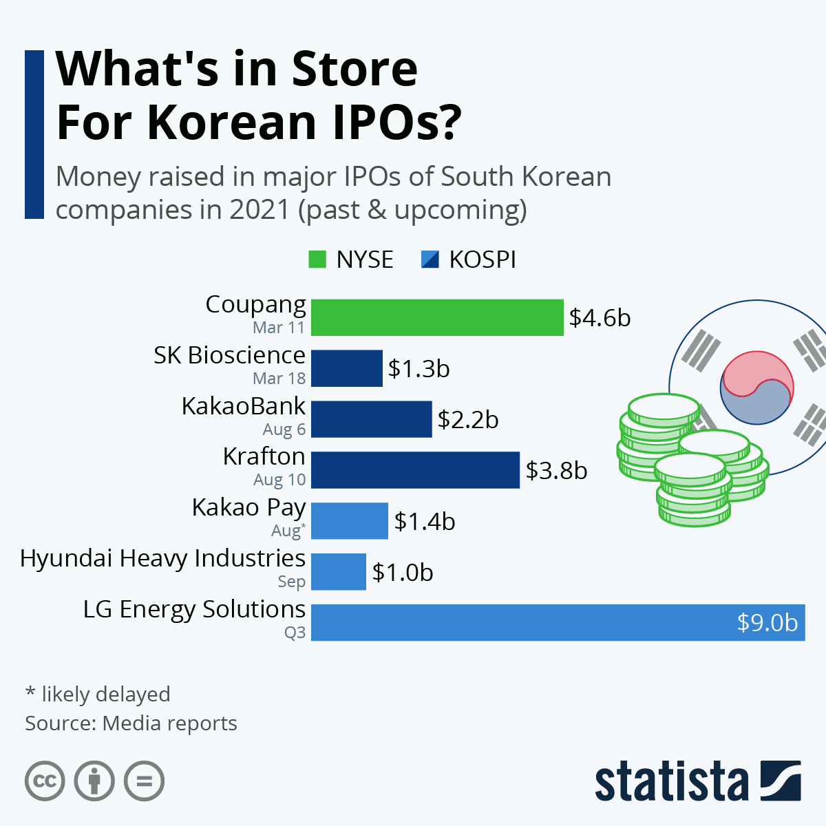 Infographic: What's in Store For Korean IPOs? | Statista