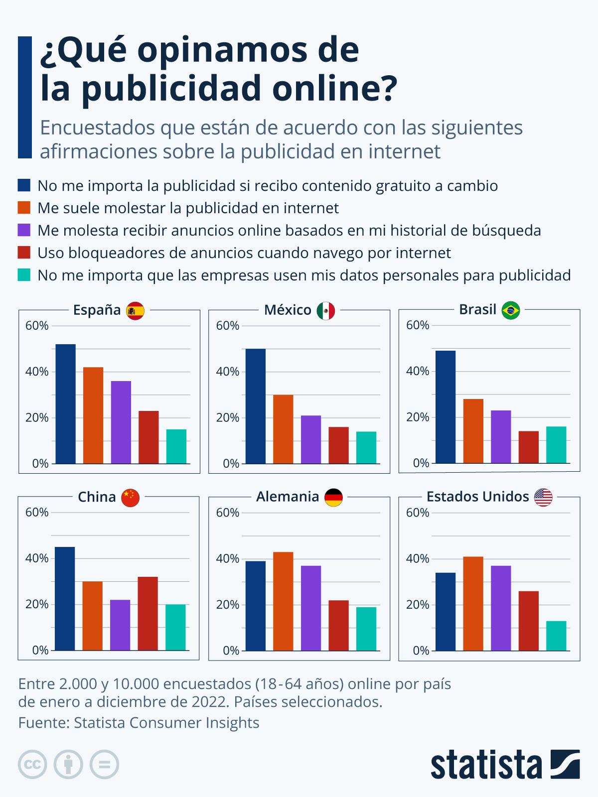 Infografía: ¿Qué opinión nos merece la publicidad online? | Statista