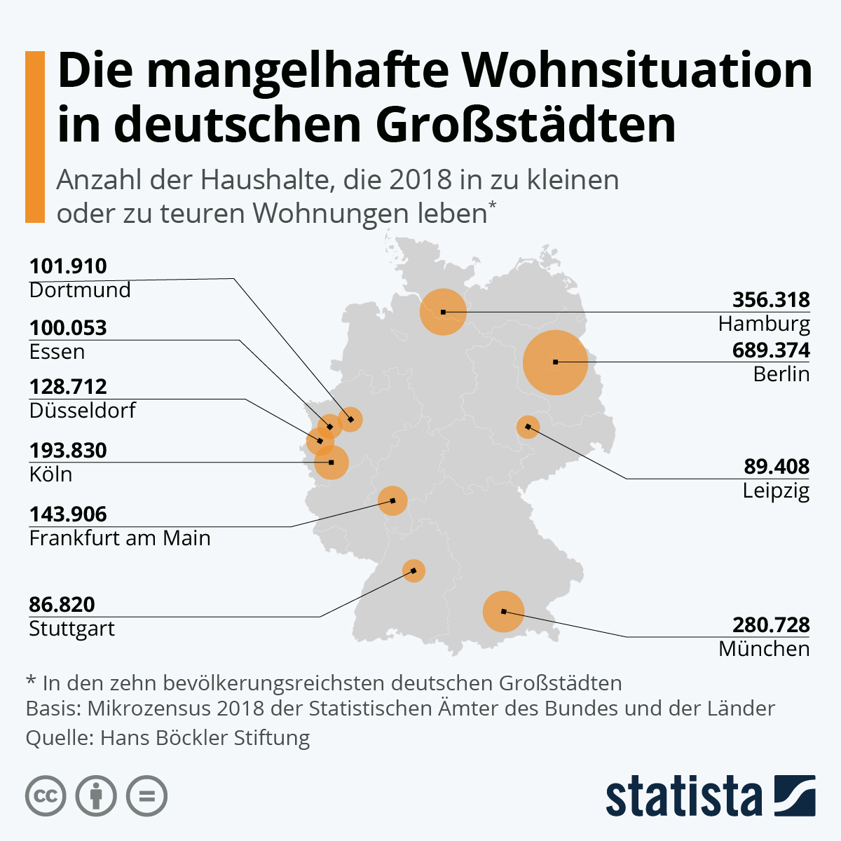 Infografik: So mangelhaft ist die Wohnsituation in deutschen Großstädten | Statista