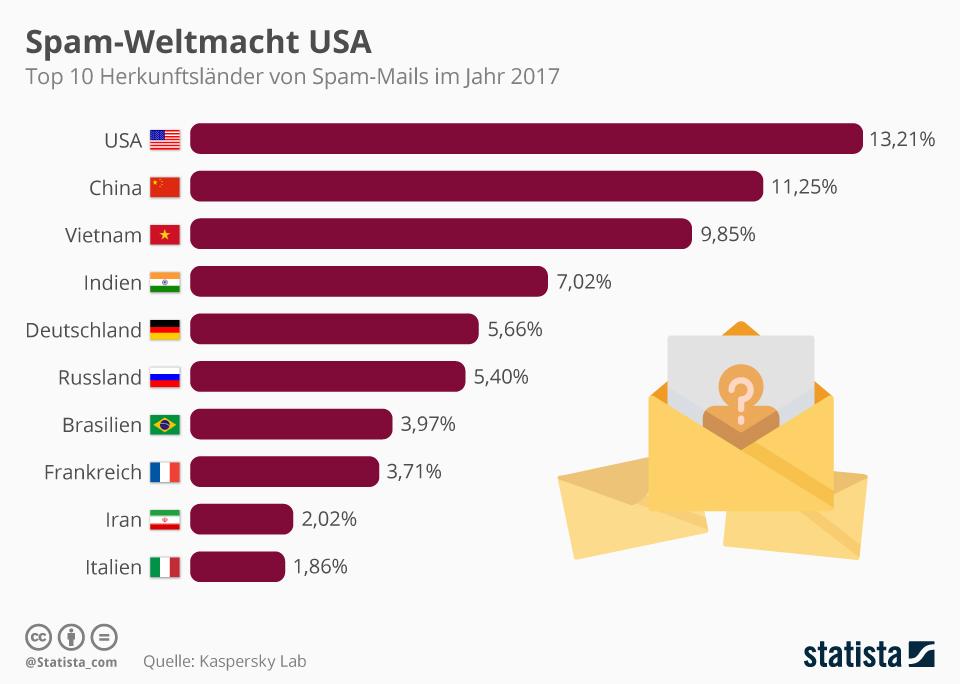 Infografik: Spam-Weltmacht USA | Statista