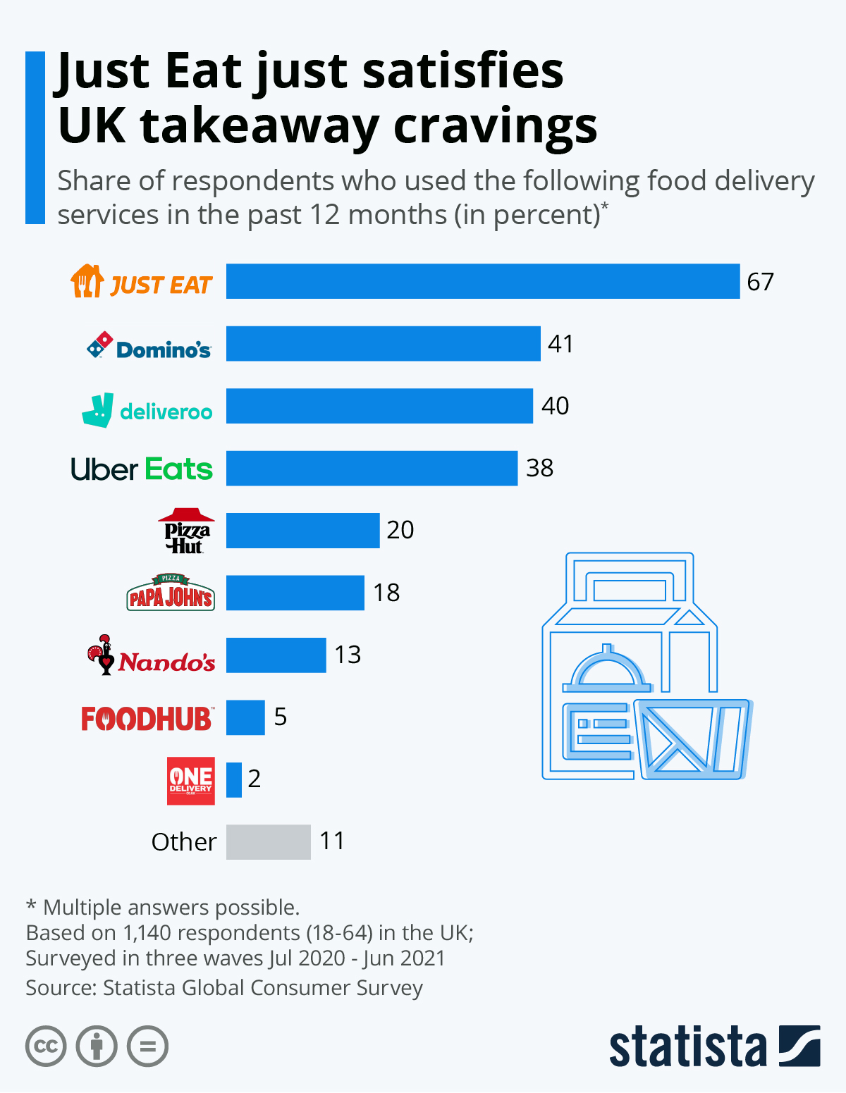 Infographic: Just Eat just satisfies UK takeaway cravings   Statista