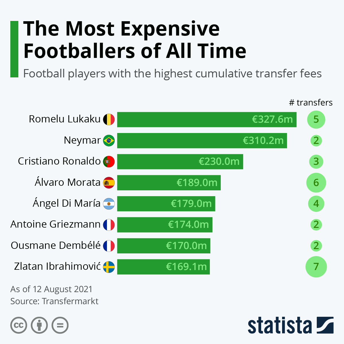 Infographic: The Most Expensive Footballers of All Time   Statista