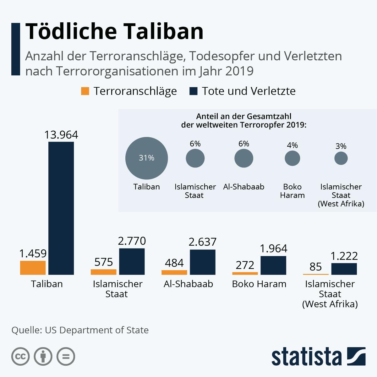 Infografik: Tödliche Taliban   Statista
