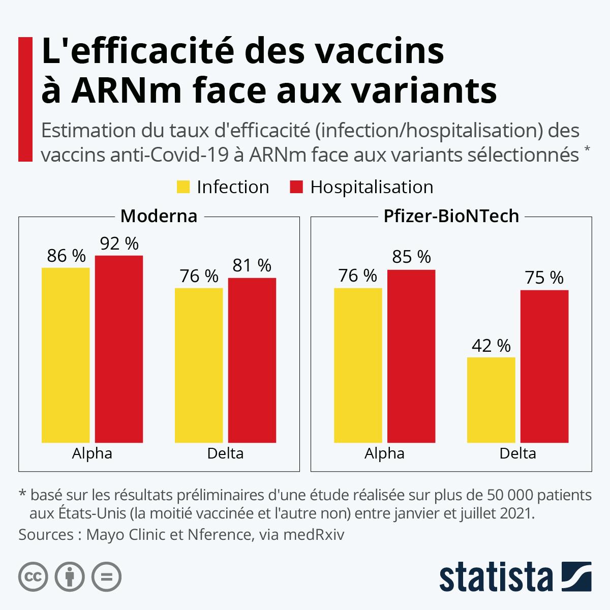 Infographie: Vaccins à ARNm : quelle efficacité face aux variants ?   Statista