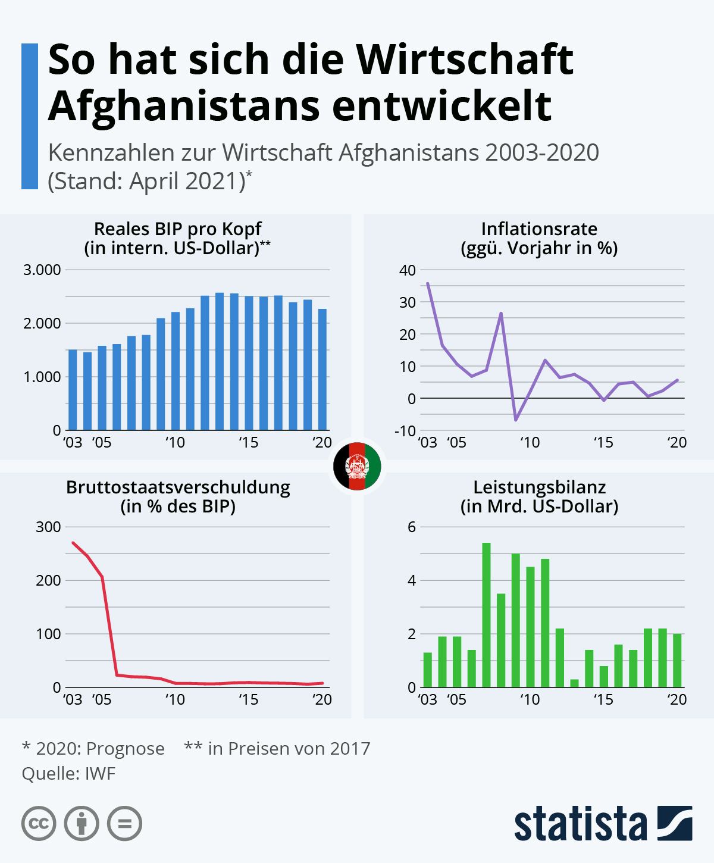 Infografik: So hat sich die Wirtschaft Afghanistans entwickelt | Statista