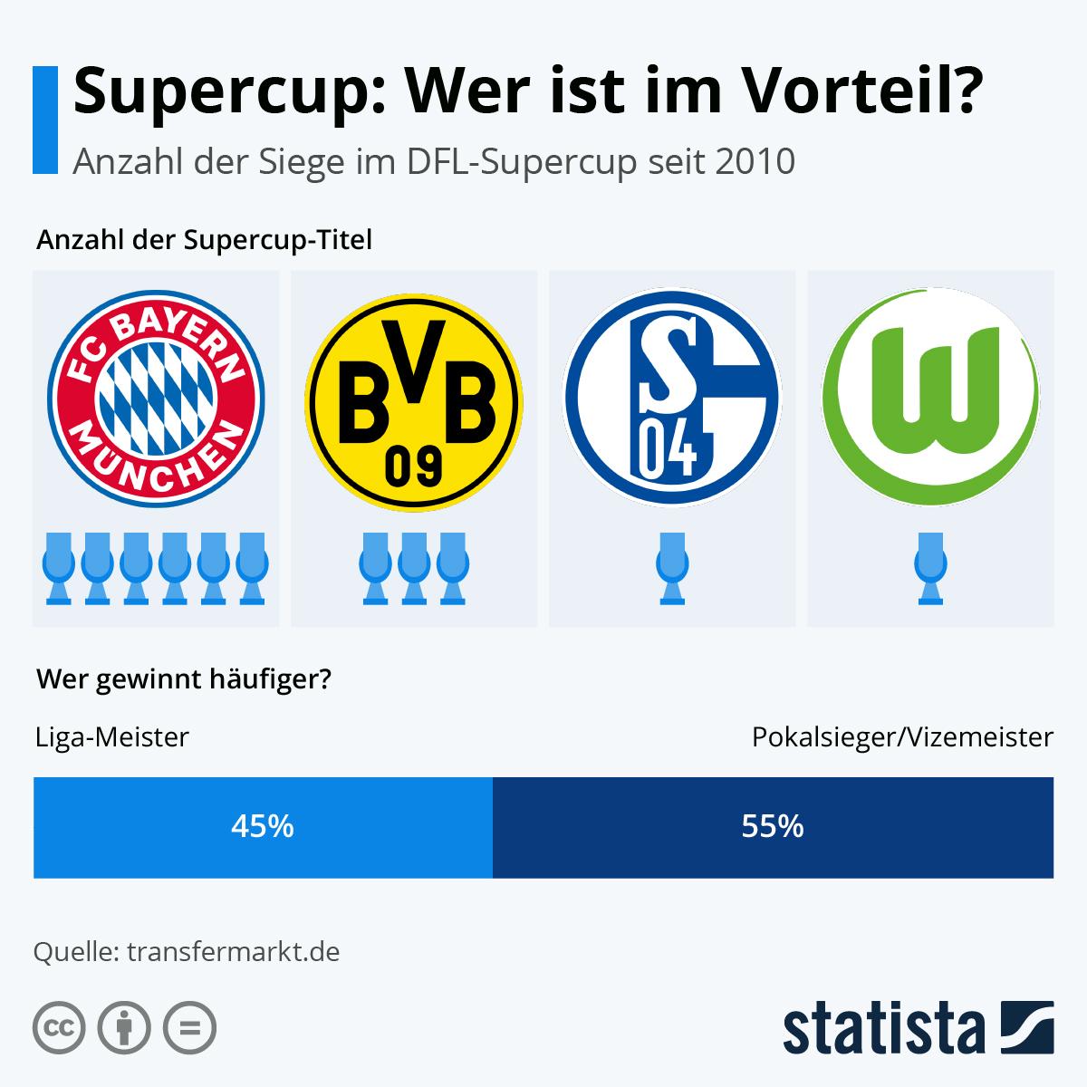 Infografik: Supercup: Wer ist im Vorteil?   Statista
