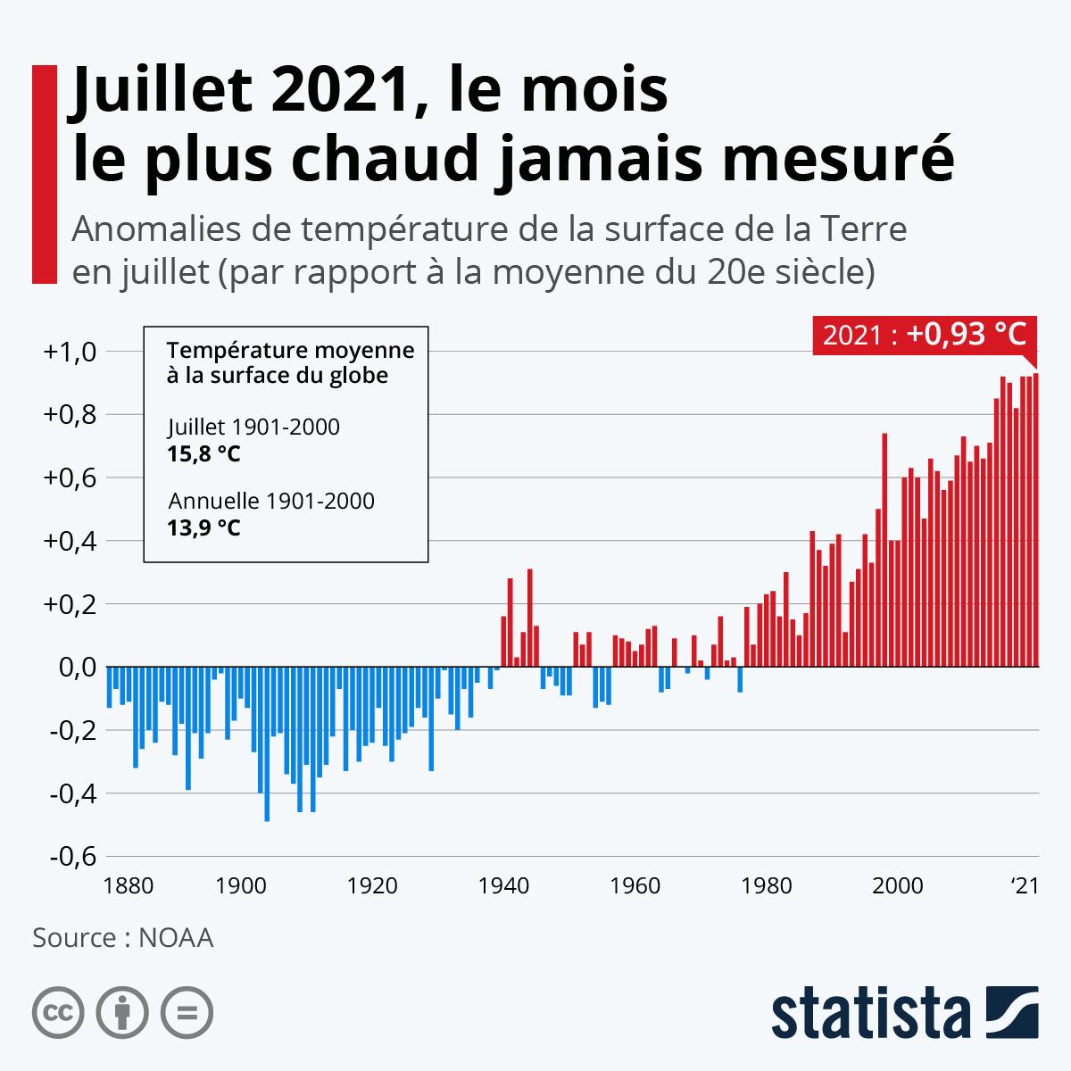 Infographie: Juillet 2021, le mois le plus chaud jamais mesuré sur Terre | Statista