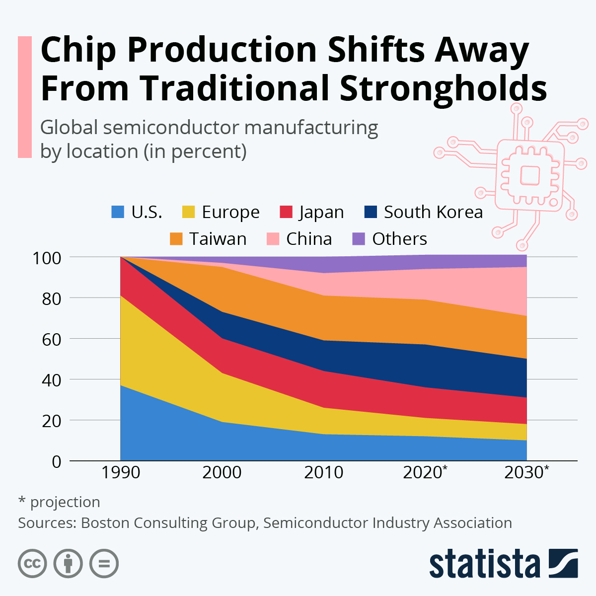 Infographic: Chip Production Shifts Away From Traditional Strongholds | Statista