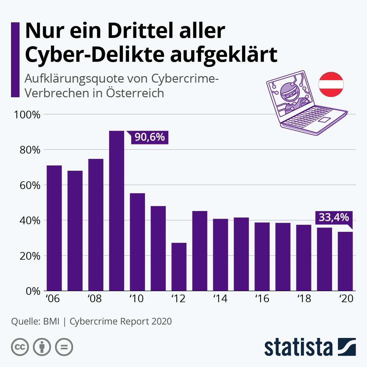 Infografik: Nur ein Drittel aller Cyber-Delikte aufgeklärt | Statista