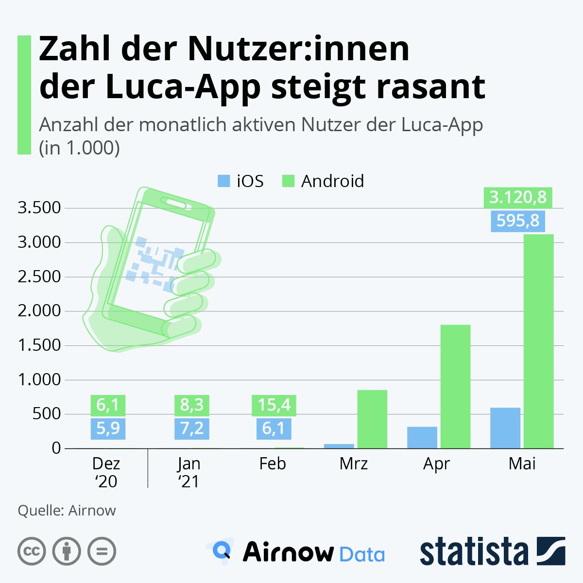 Infografik: Zahl der Nutzer:innen der Luca-App steigt rasant   Statista
