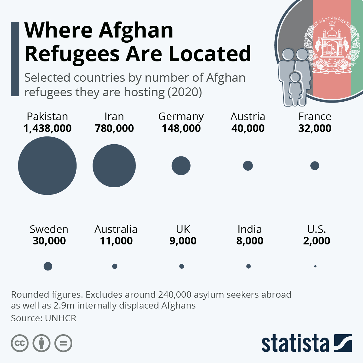 Infographic: Where Afghani Refugees Are Located | Statista