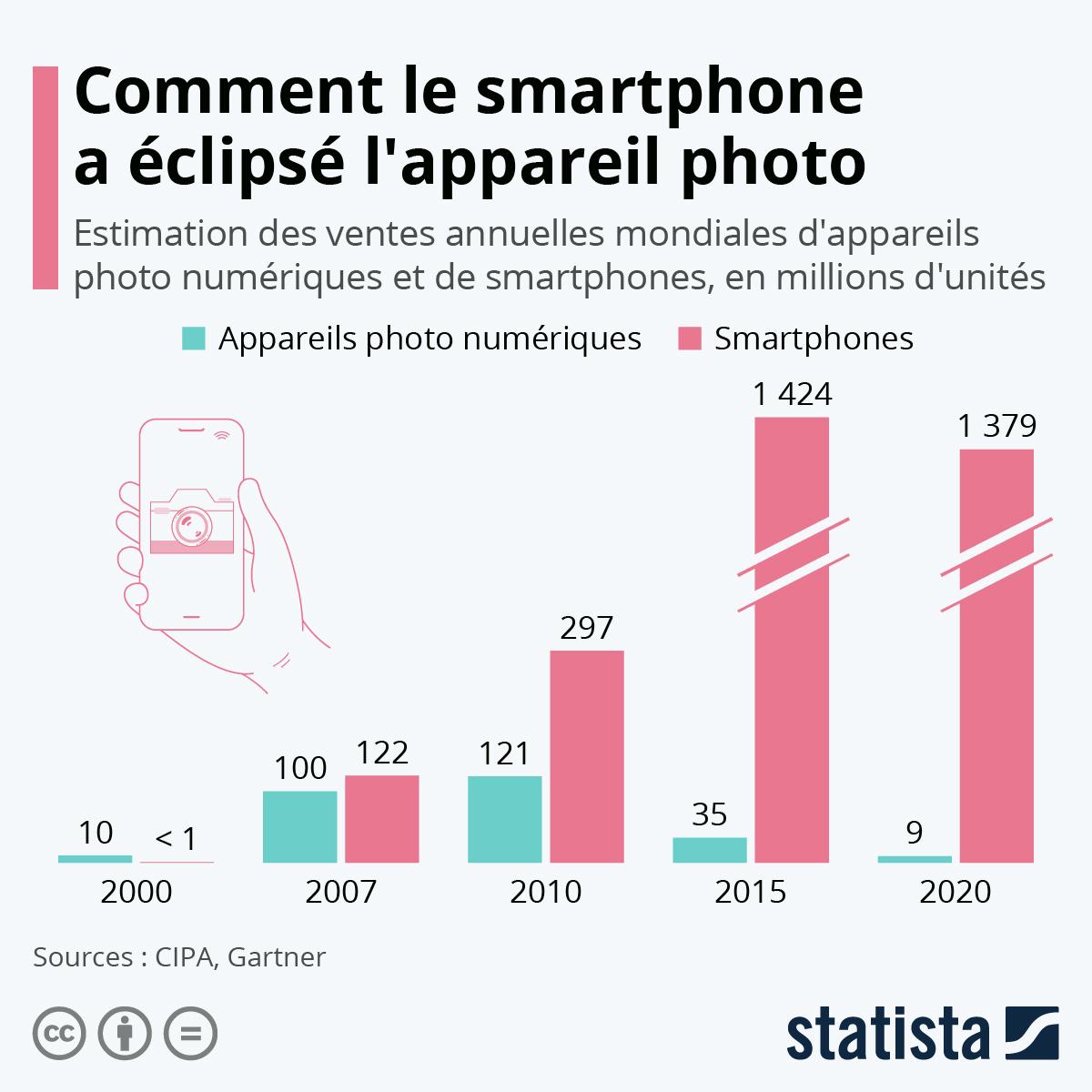 Infographie: Comment le smartphone a éclipsé l'appareil photo | Statista
