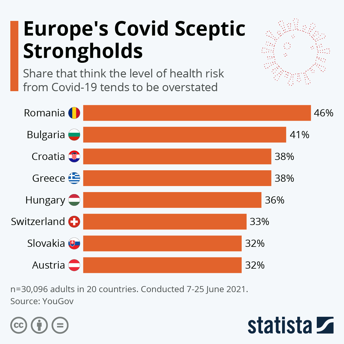 Infographic: Europe's Covid Sceptic Strongholds | Statista