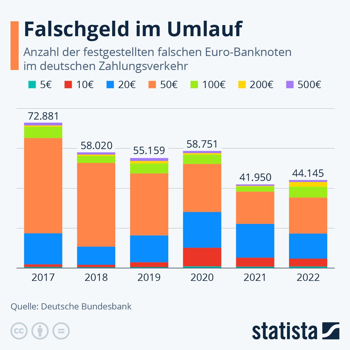Infografik: Falschgeld im Umlauf   Statista