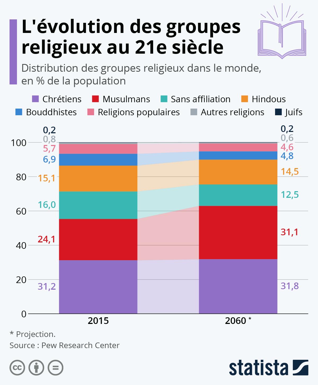 Infographie: Religions : quelles évolutions au 21e siècle ? | Statista