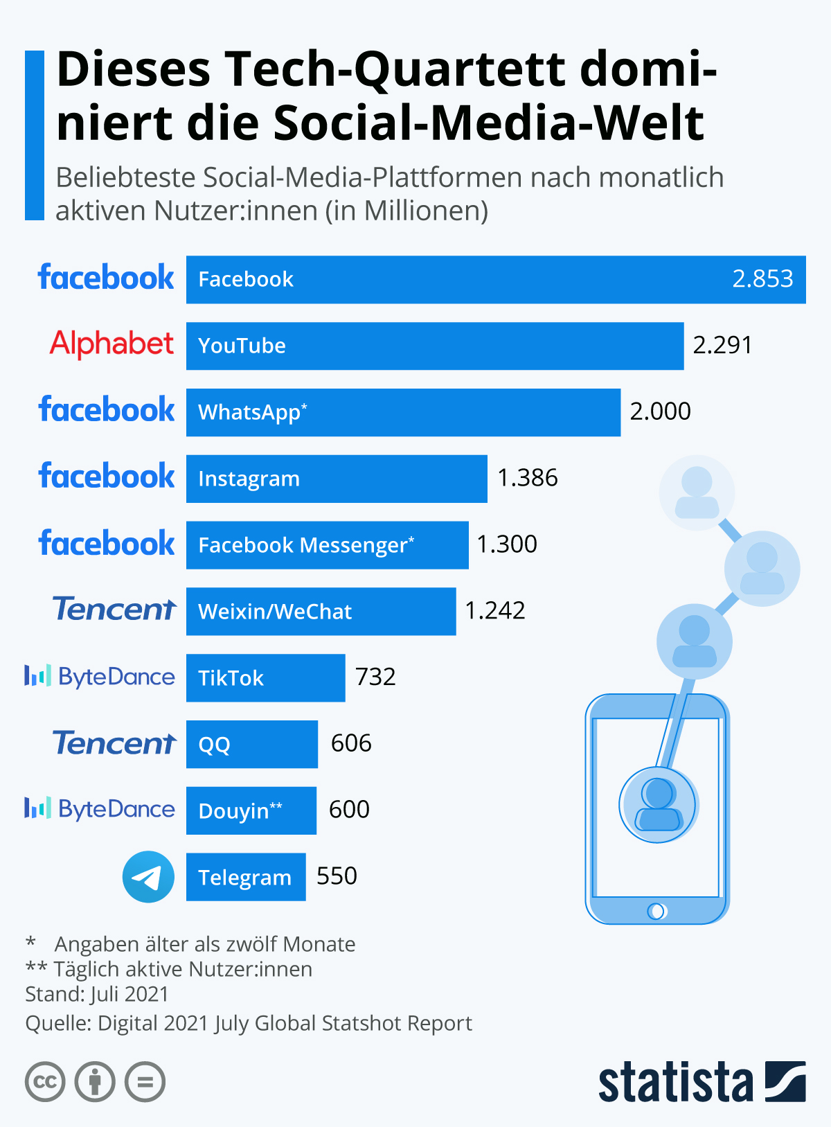 Infografik: Dieses Tech-Quartett dominiert die Social-Media-Welt | Statista