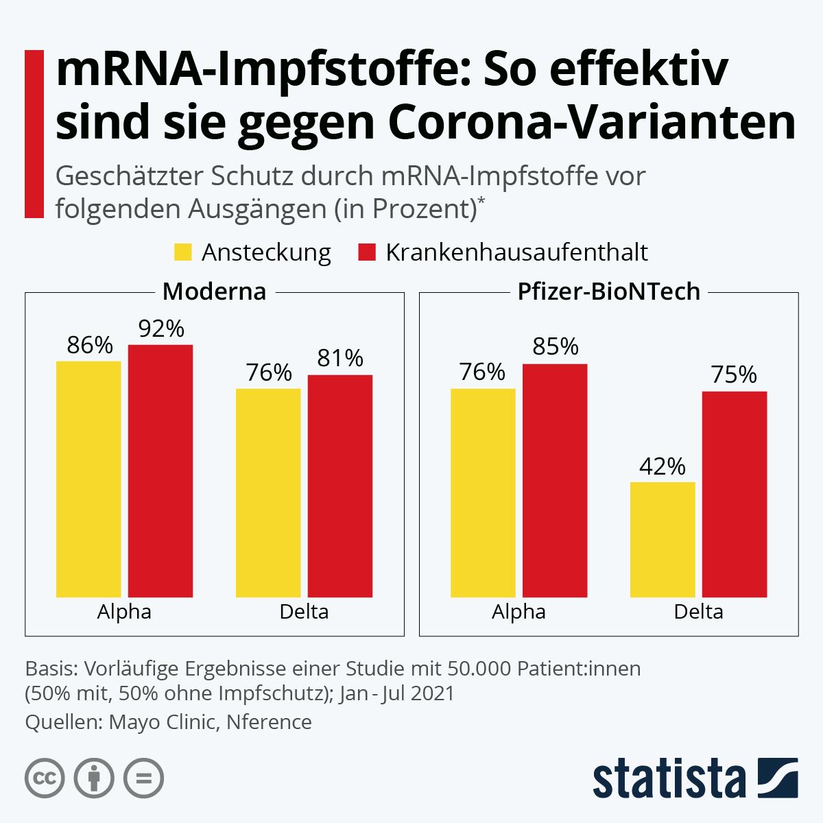 Infografik: So effektiv sind mRNA-Impfstoffe gegen Corona-Varianten | Statista