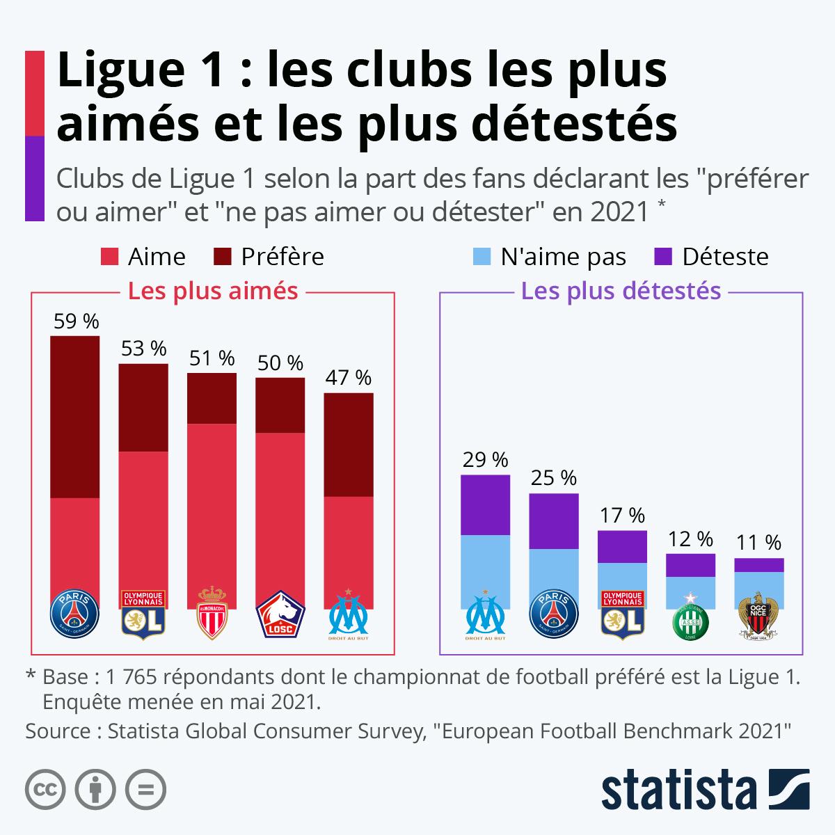 Infographie: Ligue 1 : les clubs les plus aimés et les plus détestés | Statista