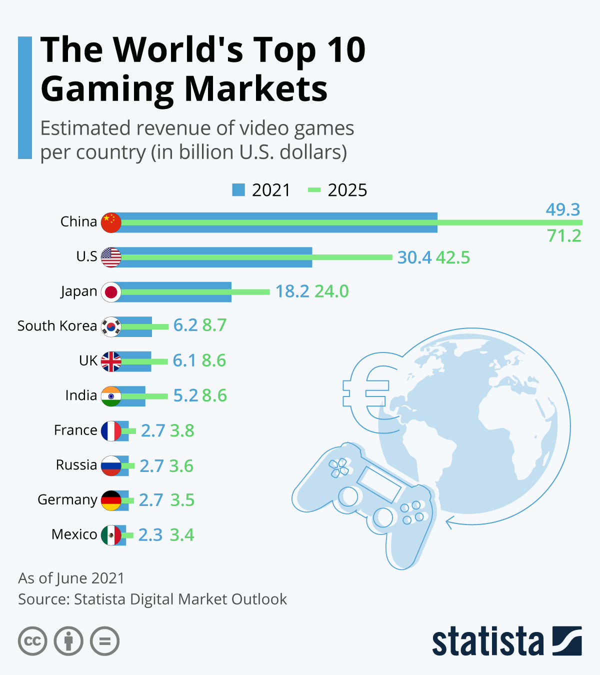 Infographic: The World's Top 10 Gaming Markets   Statista
